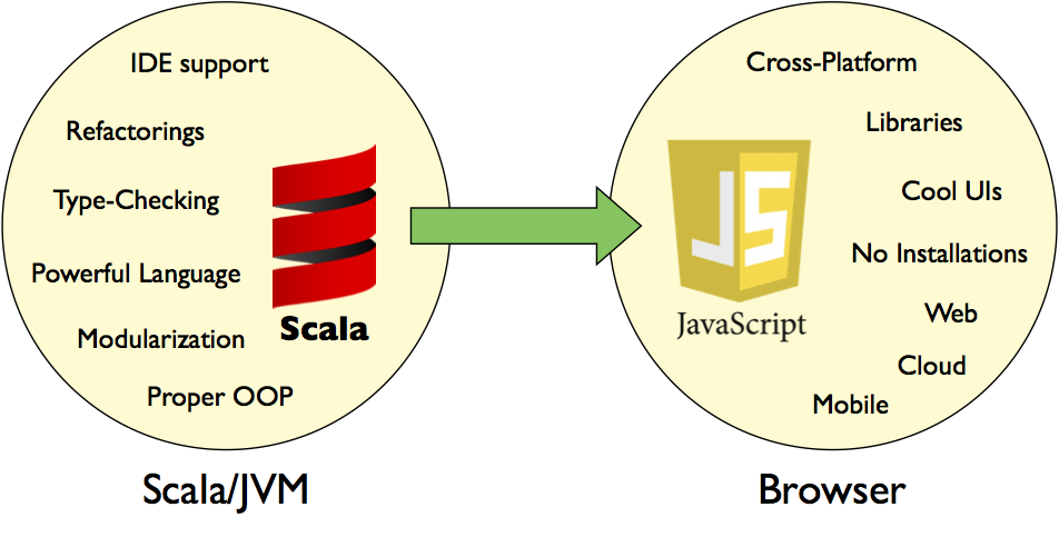 scala-to-js